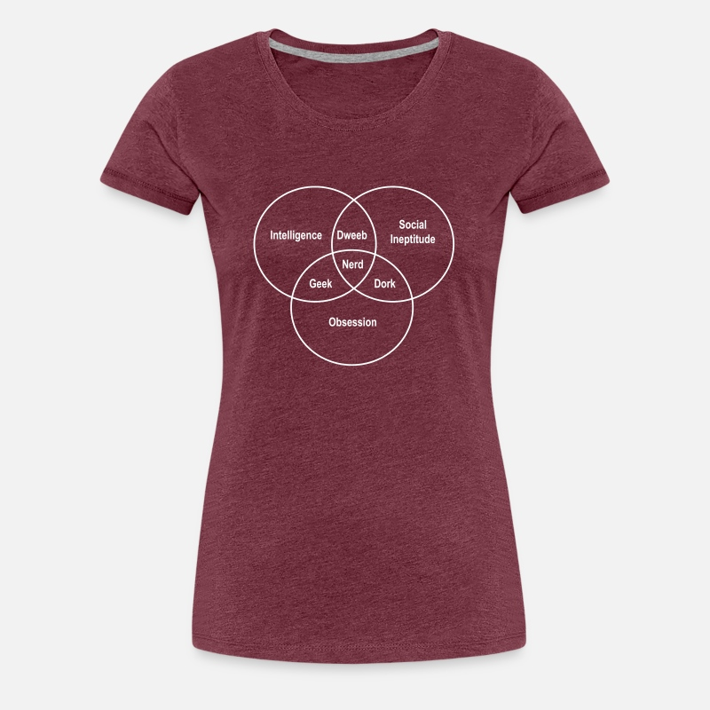 Geek Nerd Dork Venn Diagram By Geekcore Spreadshirt