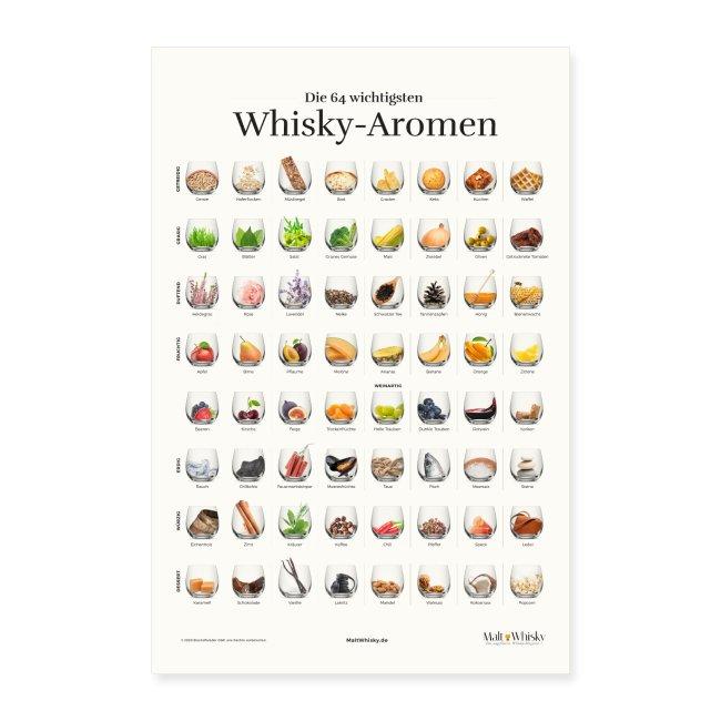 Die 64 wichtigsten Whisky-Aromen