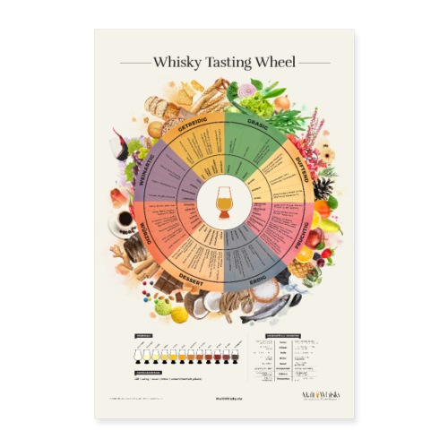 Whisky Tasting Wheel - Poster 40x60 cm