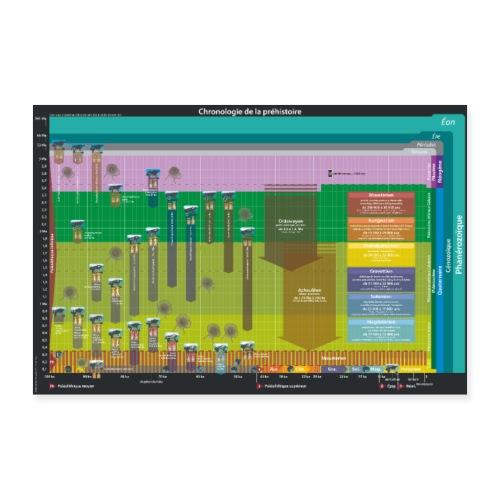 Chronologie de la préhistoire - Poster 90 x 60 cm