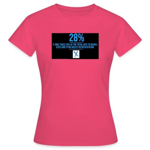 28% - Women's T-Shirt