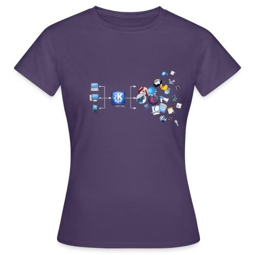 kdetshirt flowchart300dpi - Women's T-Shirt