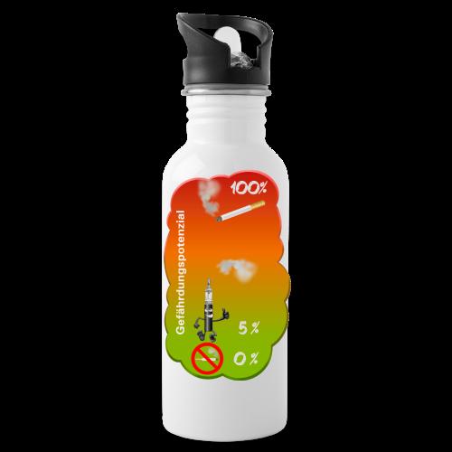 Gefährdungspotenzial - Trinkflasche