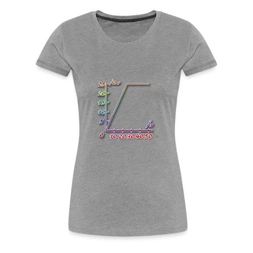 Efter att man har fyllt 25 år blir man inte äldre - Premium-T-shirt dam