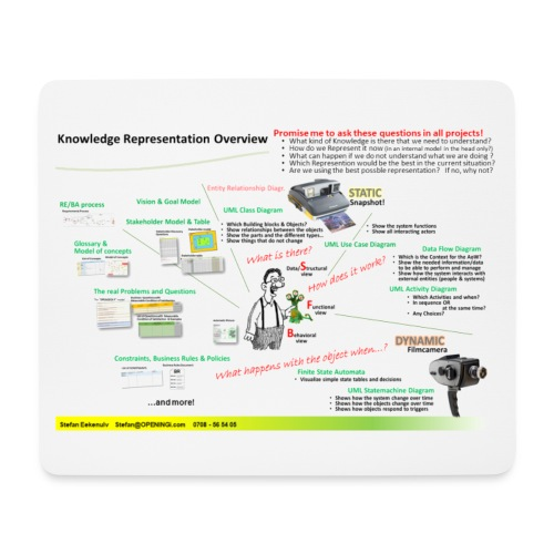 Knowledge Representation Overview with questions - Musmatta (liggande format)